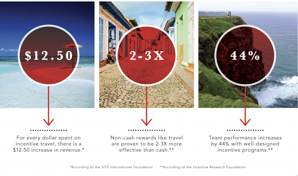 incentive-travel-statistics